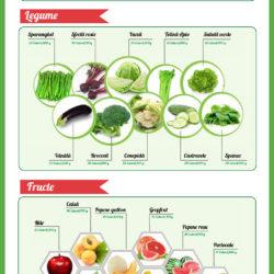 alimente cu calorii negative